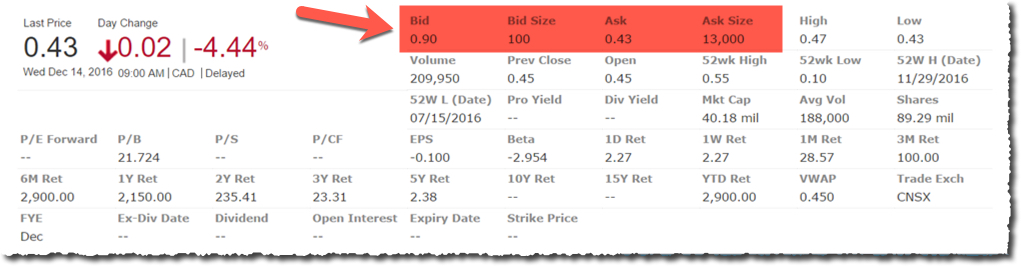 Issue affecting accuracy of CSE Bid/Ask/Size quote – Stockhouse ...